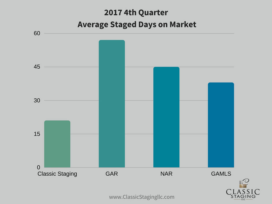 Bar Graph showing 2017 4th Quarter Average Staged Days on Market in comparison to GAR, GAMLS & NAR. Classic Staging is at 27 Staged Days on Market which is lower than GAR at 57 Days on Market, NAR at 38 Days on Market and GAMLS at 45 Days on Market .