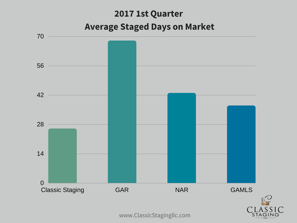Bar Graph showing 2017 1st Quarter Average Staged Days on Market. Classic Staging is at 27 Staged Days on Market which is lower than GAR, NAR and GAMLS.