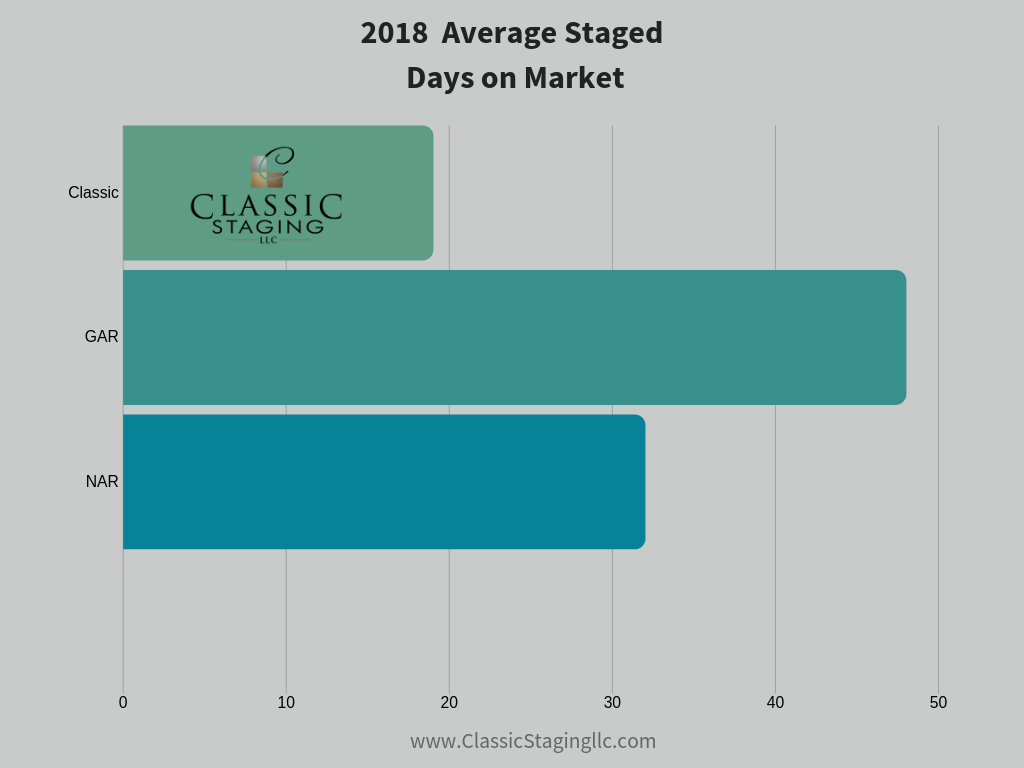 Home Staging statistics bar graph showing 2018 Average Staged Days on Market in comparison to GAR & NAR. Classic Staging is at 19 Staged Days on Market which is lower than GAR at 57 Days on Market, NAR at 38 Days on Market and GAMLS at 45 Days on Market.